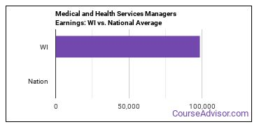 Medical and Health Services Managers Earnings: WI vs. National Average