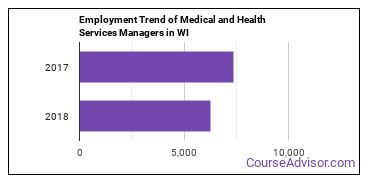 Medical and Health Services Managers in WI Employment Trend