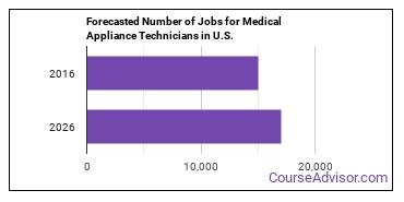 Forecasted Number of Jobs for Medical Appliance Technicians in U.S.