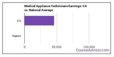 Medical Appliance Technicians Earnings: CA vs. National Average