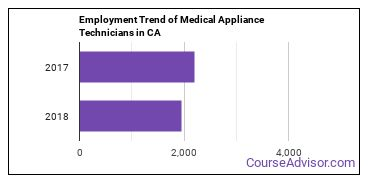 Medical Appliance Technicians in CA Employment Trend