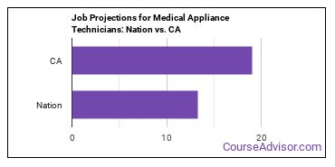 Job Projections for Medical Appliance Technicians: Nation vs. CA