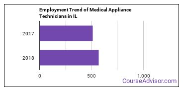 Medical Appliance Technicians in IL Employment Trend