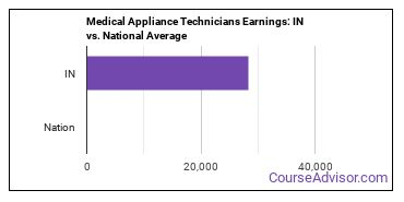 Medical Appliance Technicians Earnings: IN vs. National Average