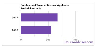 Medical Appliance Technicians in IN Employment Trend