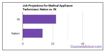 Job Projections for Medical Appliance Technicians: Nation vs. IN