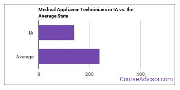 Medical Appliance Technicians in IA vs. the Average State