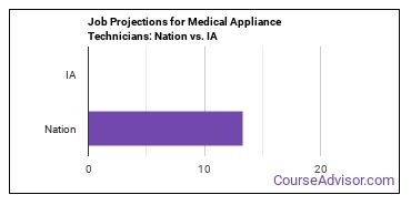 Job Projections for Medical Appliance Technicians: Nation vs. IA