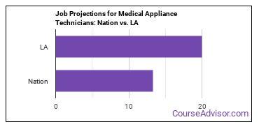 Job Projections for Medical Appliance Technicians: Nation vs. LA