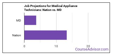 Job Projections for Medical Appliance Technicians: Nation vs. MD
