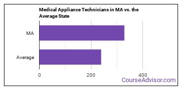 Medical Appliance Technicians in MA vs. the Average State