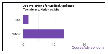 Job Projections for Medical Appliance Technicians: Nation vs. MA
