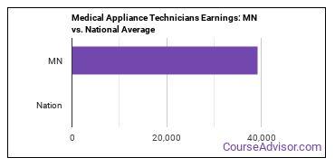 Medical Appliance Technicians Earnings: MN vs. National Average