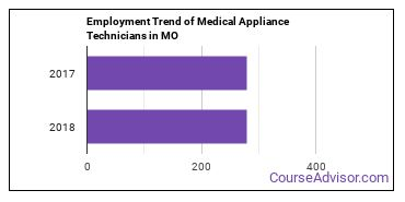 Medical Appliance Technicians in MO Employment Trend