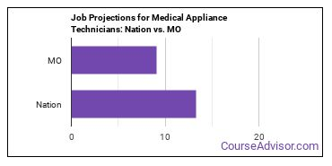 Job Projections for Medical Appliance Technicians: Nation vs. MO