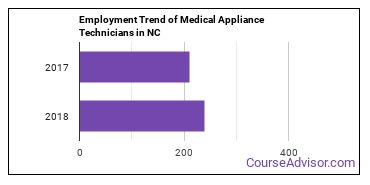 Medical Appliance Technicians in NC Employment Trend