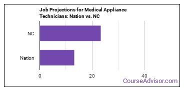Job Projections for Medical Appliance Technicians: Nation vs. NC