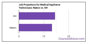 Job Projections for Medical Appliance Technicians: Nation vs. OH