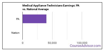 Medical Appliance Technicians Earnings: PA vs. National Average