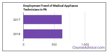 Medical Appliance Technicians in PA Employment Trend