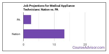 Job Projections for Medical Appliance Technicians: Nation vs. PA