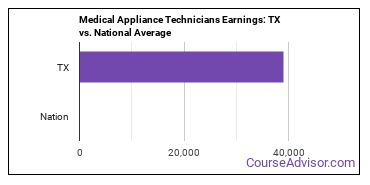 Medical Appliance Technicians Earnings: TX vs. National Average