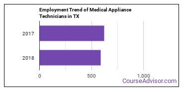 Medical Appliance Technicians in TX Employment Trend