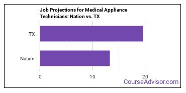 Job Projections for Medical Appliance Technicians: Nation vs. TX