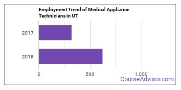 Medical Appliance Technicians in UT Employment Trend