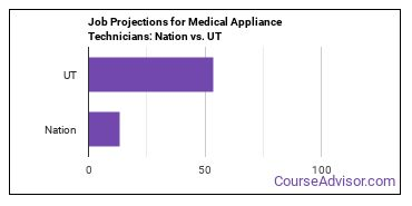 Job Projections for Medical Appliance Technicians: Nation vs. UT