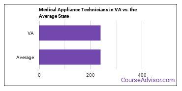 Medical Appliance Technicians in VA vs. the Average State