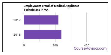 Medical Appliance Technicians in VA Employment Trend