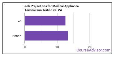 Job Projections for Medical Appliance Technicians: Nation vs. VA