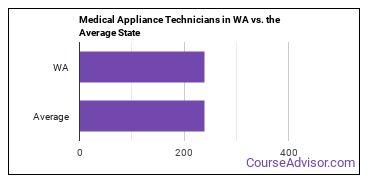 Medical Appliance Technicians in WA vs. the Average State
