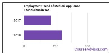 Medical Appliance Technicians in WA Employment Trend