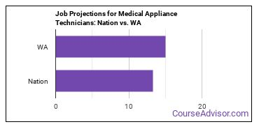 Job Projections for Medical Appliance Technicians: Nation vs. WA