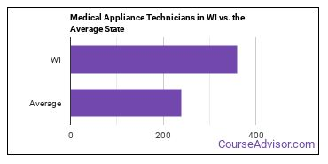 Medical Appliance Technicians in WI vs. the Average State