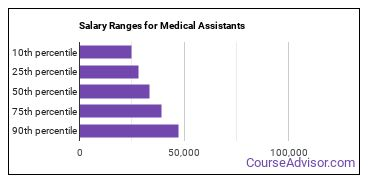 Salary Ranges for Medical Assistants