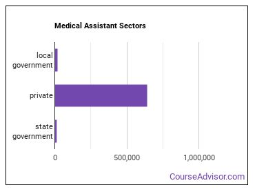 Medical Assistant Sectors