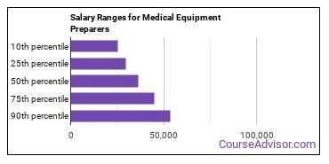 Salary Ranges for Medical Equipment Preparers
