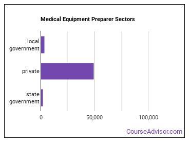 Medical Equipment Preparer Sectors