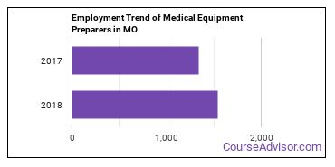 Medical Equipment Preparers in MO Employment Trend