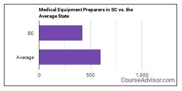 Medical Equipment Preparers in SC vs. the Average State