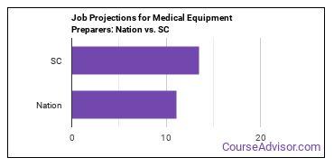 Job Projections for Medical Equipment Preparers: Nation vs. SC