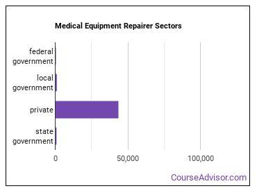 Medical Equipment Repairer Sectors