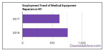 Medical Equipment Repairers in KY Employment Trend
