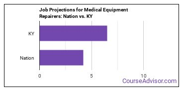 Job Projections for Medical Equipment Repairers: Nation vs. KY
