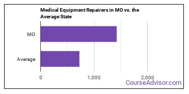 Medical Equipment Repairers in MO vs. the Average State