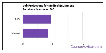 Job Projections for Medical Equipment Repairers: Nation vs. MO