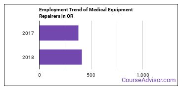Medical Equipment Repairers in OR Employment Trend